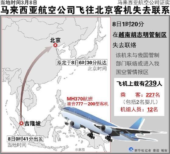 马来西亚飞北京客机失踪:机上中国人154名